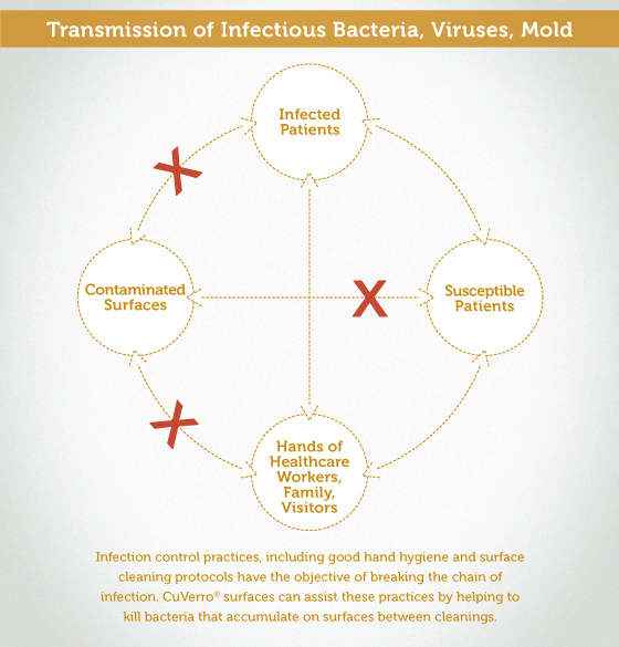 Infection Control Healthcare | Bacteria Transmission Chart